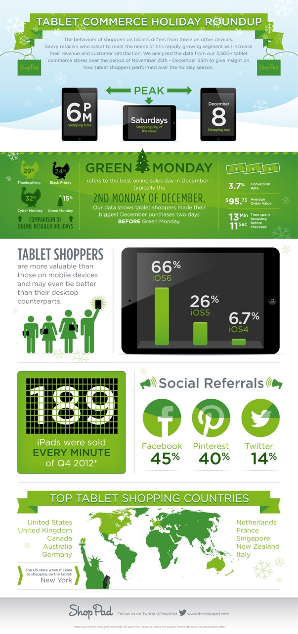 Holiday tablet commerce infographic